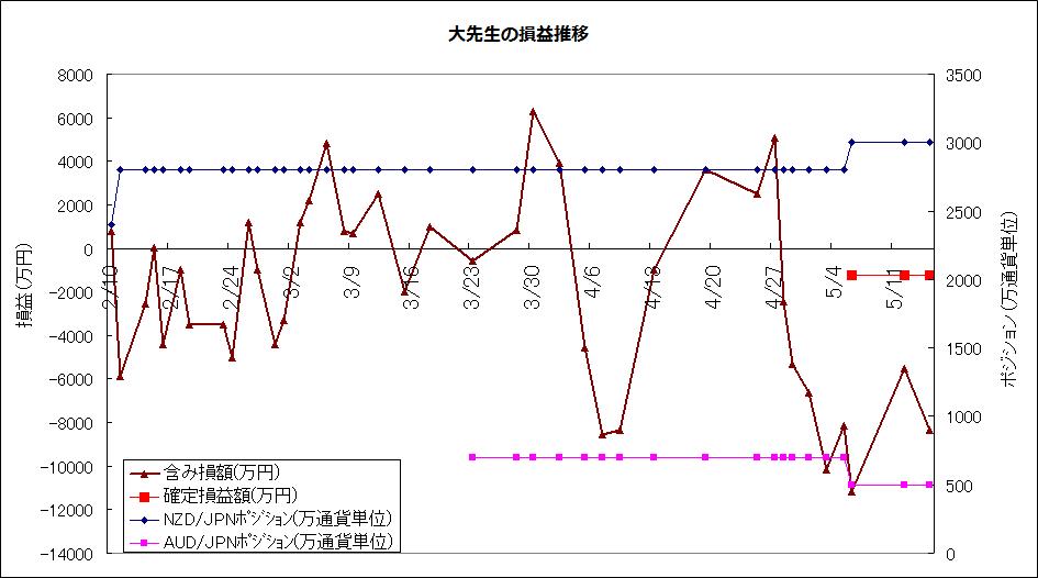 daisensei525