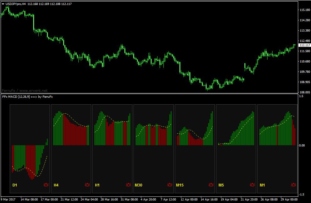 """【無料インジ】1枚のチャートでマルチタイムフレーム分析を可能にする""""FFx  standard indicators""""が凄い!"""
