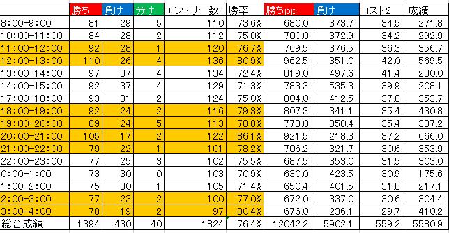 ドルスキャワールドFXの勝率