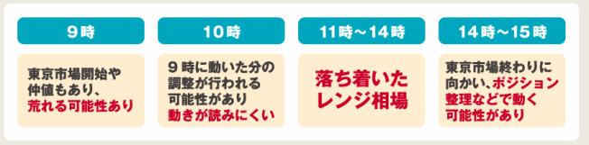 東京時間は動かない