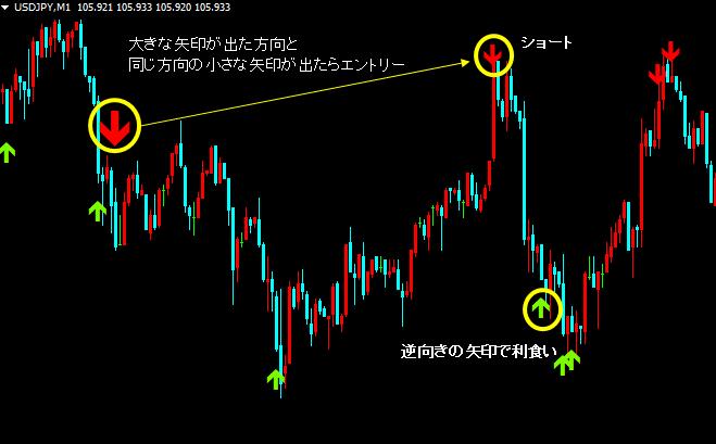 東京オンリーFXのルール