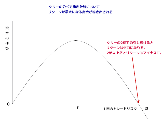 複利曲線2